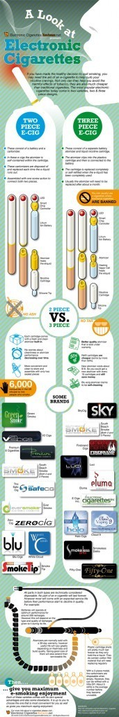 A Look at Electronic Cigarettes [INFOGRAPHIC] | Digital-News on Scoop.it today | Scoop.it