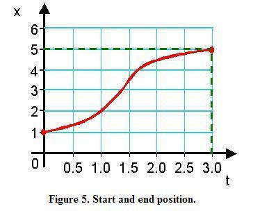 Understanding x vs t graphs | PhysicsLearn | Scoop.it