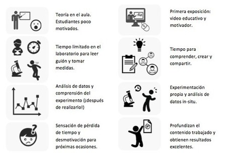 Experiencia de Flipped Classroom aplicada al laboratorio de bachillerato | The Flipped Classroom | EduInfo | Scoop.it