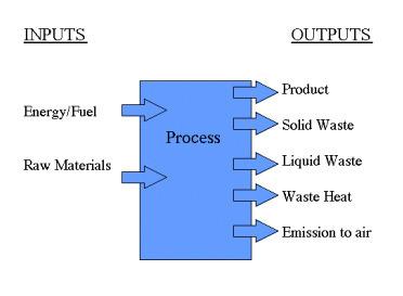 L'analyse du cycle de vie dans le secteur de l'informatique   éco-conception   Scoop.it