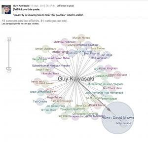 Google+ Ripples, pour visualiser la propagation des messages sur Google+ | E-LOBBYING: L'influence est un pillier de l'Intelligence Stratégique | Scoop.it