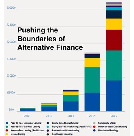 UK Alternative Finance Grows by 84% to £3.2 Billion in 2015 -Crowdfund Insider   Change management   Scoop.it