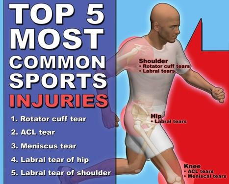 The Top 5 Most Common Sports Injuries - The Mount Sinai Hospital | Educació Física: Articles i més. | Scoop.it