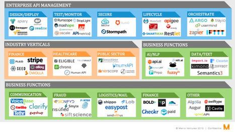 The rise ofAPIs | Product Development | Scoop.it
