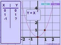 Parabola- Graph, Equation, Axis of Symmetry, Zeros and more | Función cuadrática y la parábola como lugar geométrico | Scoop.it
