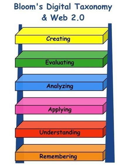 Web Tools to Use with Bloom's Digital Taxonomy ~ Educational Technology and Mobile Learning | Curate This! | Scoop.it