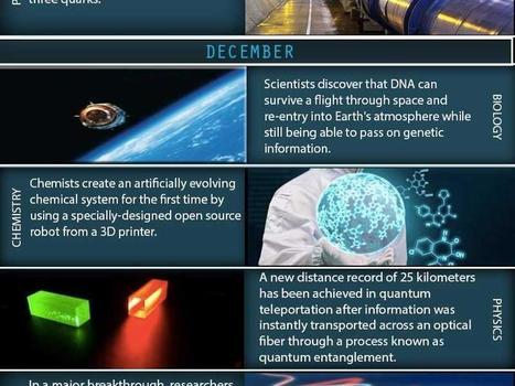 48 Of The The Most Important Scientific Discoveries Of 2014 | digital citizenship | Scoop.it