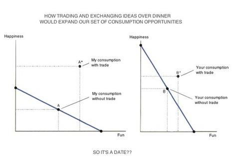 "14 Ways an Economist Says I Love You   ""EE""   Economics & Economists - İktisat & İktisatçılar   Scoop.it"