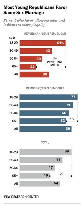 61% of young Republicans favor same-sex marriage | Arts and LGBTQ | Scoop.it
