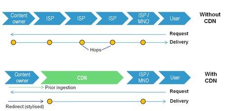 Broadband Traffic Management: Resource: CDN Explained | Operator CDN | Scoop.it