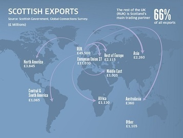 Scotland's economic strengths | Referendum 2014 | Scoop.it