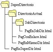 5.7 Modelo jeraquico | Sistemas Operativos ITSAV Lerdo | Scoop.it