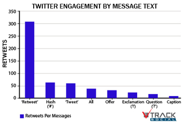 Optimizing Twitter Engagement - Tweet Content That Works | Social ... | IMC articles | Scoop.it