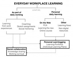 Everyday Workplace Learning: A quick primer | LEARNing To LEARN | ICT | eSkills | SchoolLibrariesTeacherLibrarians | Scoop.it