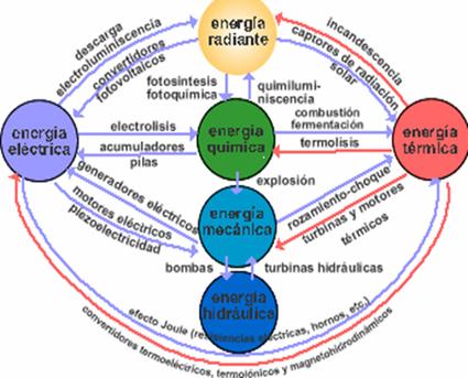 energia-conservacion-almacenamiento-y-transformacion_21143_2_1.jpg (500x403 pixels) | Transformación de la Energía | Scoop.it