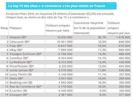 E-commerce : Voyages-Sncf, Booking et Air France sur le podium des sites de tourisme les plus visités | Médias sociaux et tourisme | Scoop.it