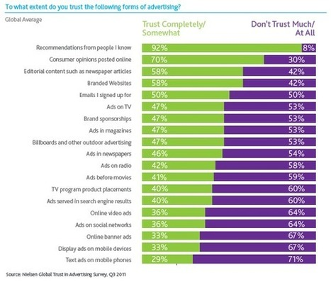 Consumer Trust in Online, Social and Mobile Advertising Grows | Nielsen Wire | transmedia marketing: storytelling for business, art and education | Scoop.it