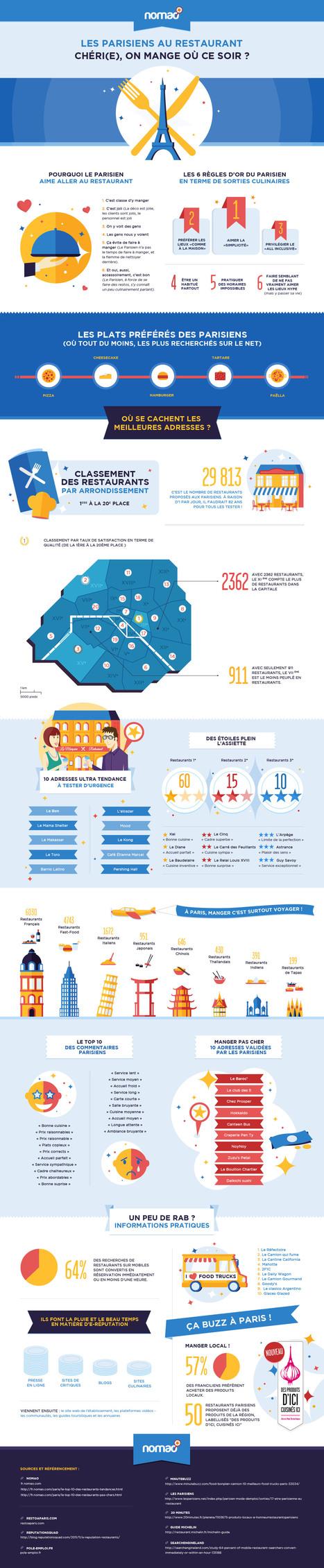 Nomao - infographie - meilleurs restaurants paris | Toulouse networks | Scoop.it