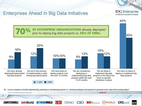 2014: The Year Big Data Adoption Goes Mainstream In The Enterprise | Digital Brand Marketing | Scoop.it