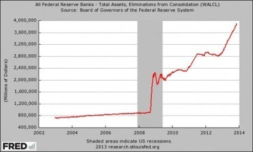 The Federal Reserve Is Monetizing A Staggering Amount Of U.S. Government Debt | Louis Scatigna, Author of The Financial Physician | Gold and What Moves it. | Scoop.it