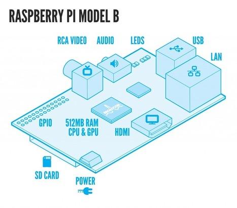 Raspberry Pi | techyeah | Scoop.it
