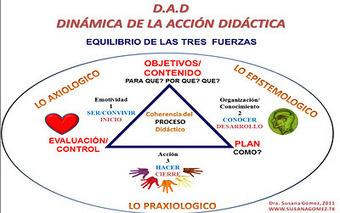 DINÁMICA DE LA ACCIÓN DIDÁCTICA (D.A.D)   APRENDIZAJE E INVESTIGACIÓN...   Scoop.it