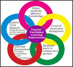 Cool Tools for 21st Century Learners: An Updated Digital Differentiation Model | Voices in the Feminine - Digital Delights | Scoop.it