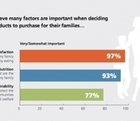 77% of Americans Say Sustainability Factors Into Food-Purchasing Decisions | Sustain Our Earth | Scoop.it