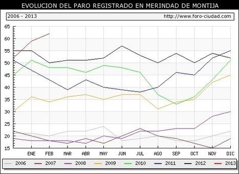 El paro sube un 5.08 % durante FEBRERO ( 2013 ) en MERINDAD DE MONTIJA   Montija Merindades   Scoop.it