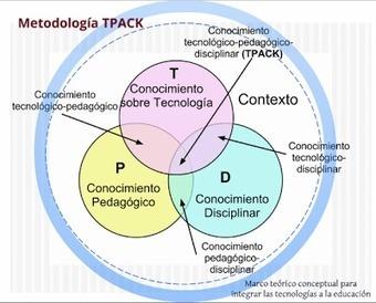 Curalia: propuestas TIC para el aula — ParaPNTE | UDES & Educación | Scoop.it
