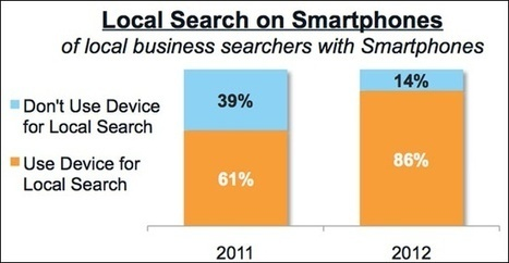 Local Mobile Search on Smartphones  Facts & Research | Mobile Marketing Resources and Tips | Scoop.it