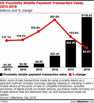 Consumers Bullish on a Mobile Payments Future - eMarketer | Consumer Behavior in Digital Environments | Scoop.it