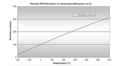 Temperature sensors: RTD, an accurate alternative | Coding and beyond | Scoop.it