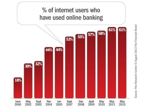Online & Mobile Banking User Demographics and Penetration Trends | Personal Finance | Scoop.it