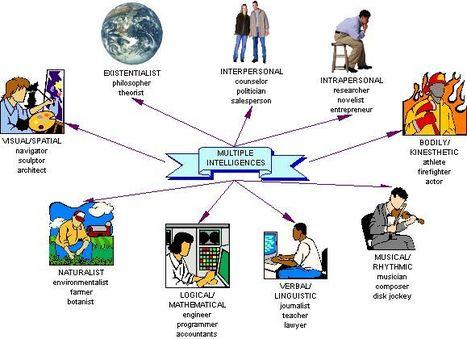 Howard Gardner's Multiple Intelligences: Home   Homeschoolsource   Scoop.it