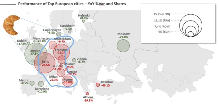 """Chinese visitors avoid European """"croissant"""" countries 