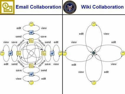 Wikinomics – Wiki collaboration leads to happiness | Happy {organisation} | Scoop.it