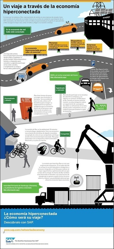 ¿Cómo es un día en el mundo de la economía hiperconectada? | Simulación Empresarial 2.0 | Scoop.it