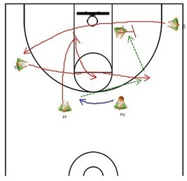 """Basketball Coaching – Using """"Check Downs"""" To Teach Half Court ... 