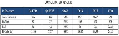 Cosmo Films Ltd. FY16 PAT up by 248% at Rs. 96 crore | Bopp films | Scoop.it