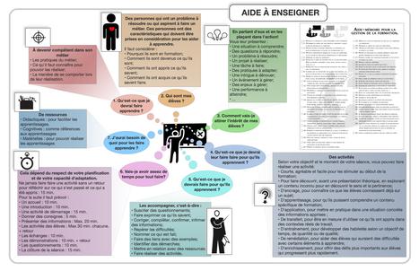 Irakaskuntza lana laguntzeko infografia | Erakaskuntza - gogoetak | Scoop.it