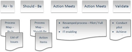 BMGI's approach to solving problems through MPR | bmgindia | Scoop.it