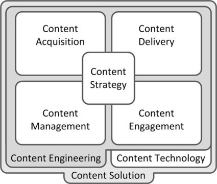 The Content Lifecycle - The Content Philosopher   Irresistible Content   Scoop.it