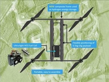 Hycopter : un drone à hydrogène qui devrait battre le record d'autonomie | Vous avez dit Innovation ? | Scoop.it