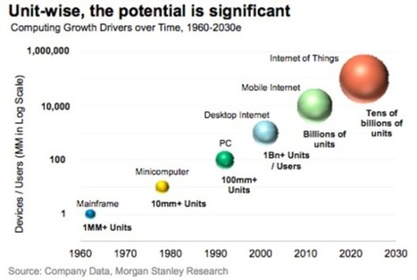 Why The Internet Of Things Is Still Roadblocked | Future of Cloud Computing and IoT | Scoop.it