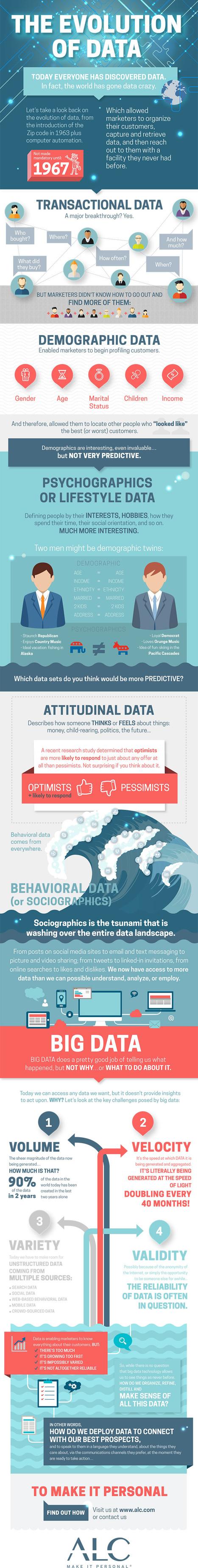 (Big) Data Evolution - Infographic | Big Data & Digital Marketing | Scoop.it