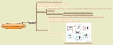 Pédagogie au CDI | Doc à bord | informations doc | Scoop.it
