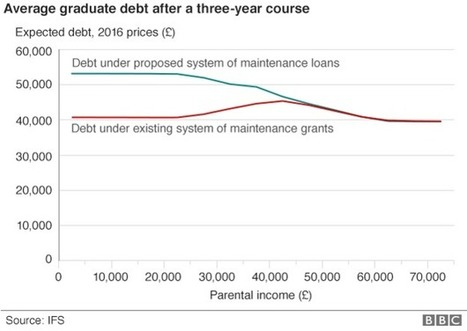 Poorest graduates 'will owe £53,000' after grants cut - BBC News | Beyond University Learning | Scoop.it