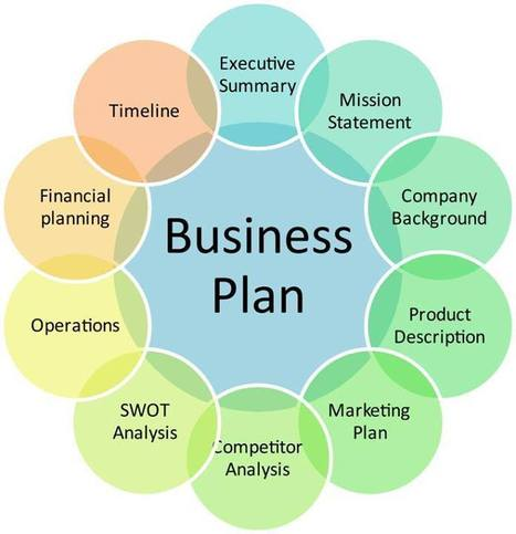 Entrepreneurs and Investors in Africa: The components of a Business Plan | eiAfrica Vol.3 | Scoop.it