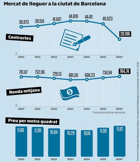El boom del lloguer: així evolucionen els preus a Barcelona, barri per barri | #territori | Scoop.it